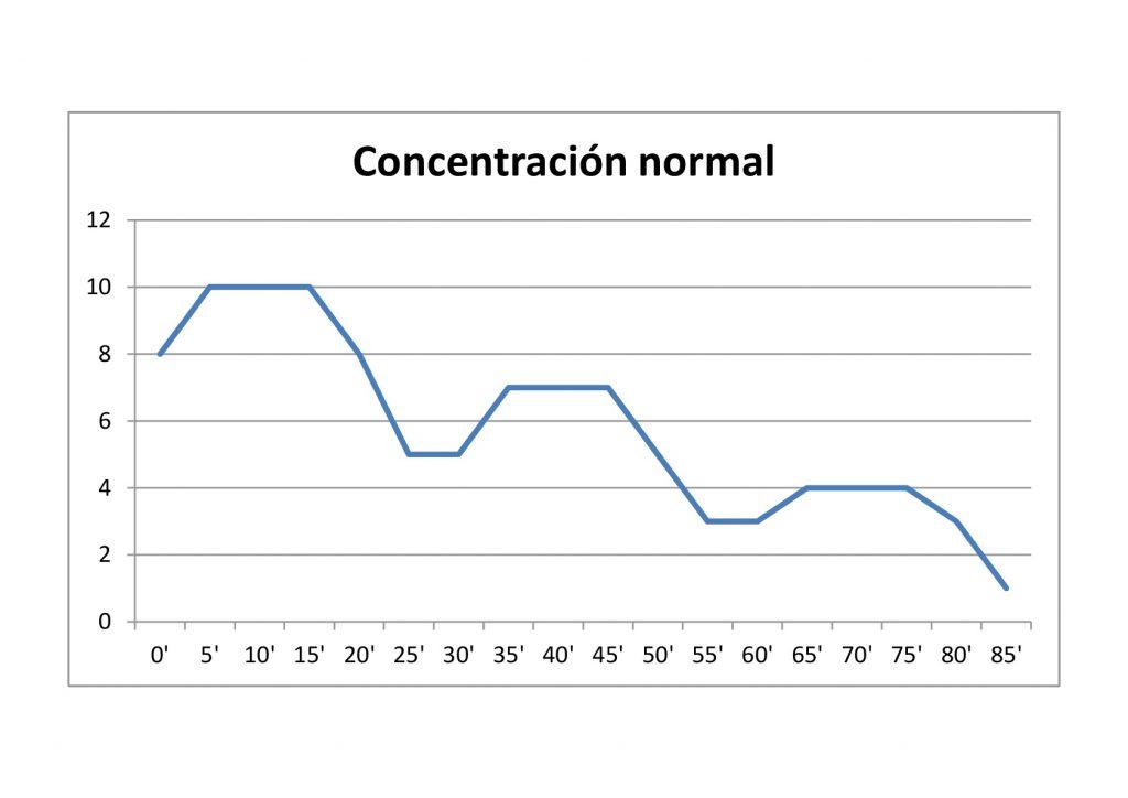 Un correcto análisis dafo de la concentración sirve para ayudar a mejorar la concentración. Las frases célebres sobre concentración permiten calibrar la influencia de la concentración en el rendimiento