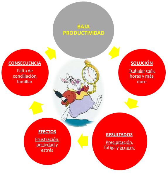 círculo vicioso baja productividad