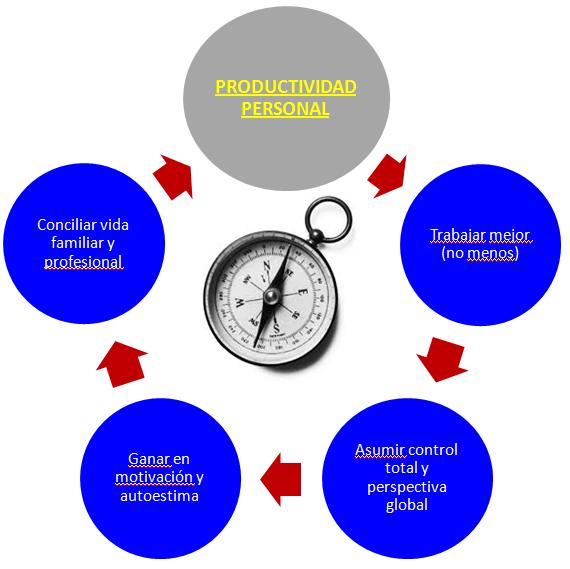 círculo virtuoso alta productividad vida personal