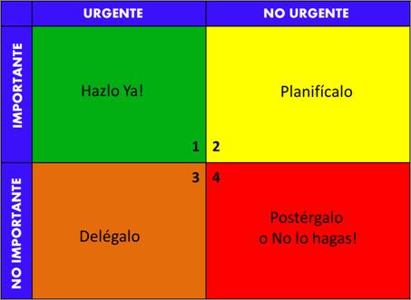 urgente / importante