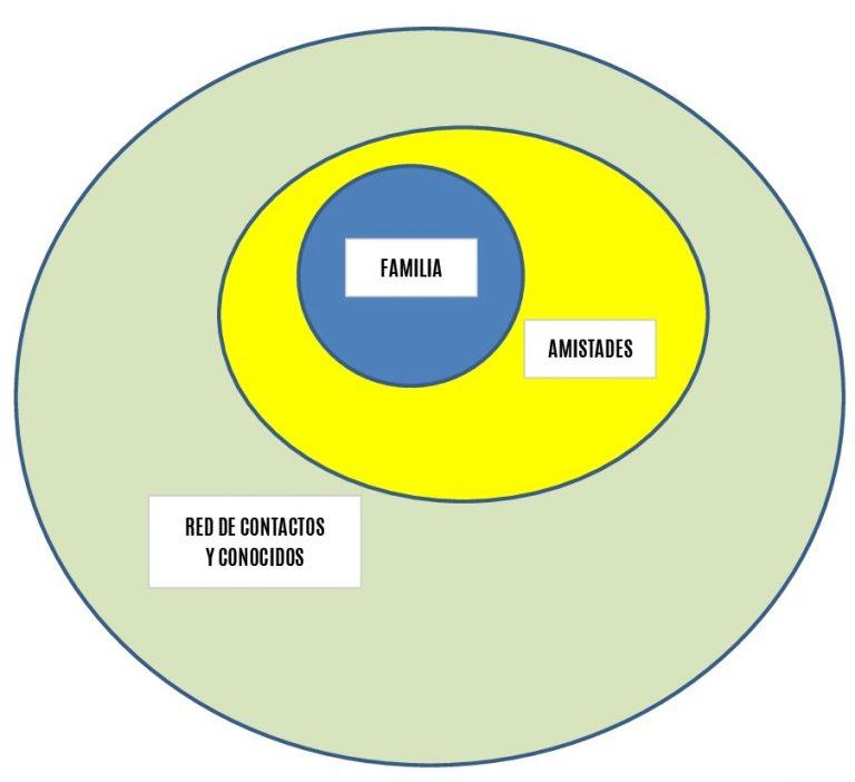 Un correcto análisis dafo de amistades y contactos sirve para ayudar a mejorar amistades y contactos. Las frases célebres sobre amistades y contactos permiten calibrar la influencia de amistades y contactos en el rendimiento