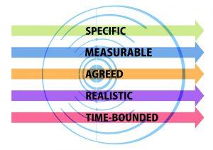 Un correcto análisis dafo de la orientación a resultados sirve para ayudar a mejorar la orientación a resultados. Las frases célebres sobre orientación a resultados permiten calibrar la influencia de la orientación a resultados en el rendimiento