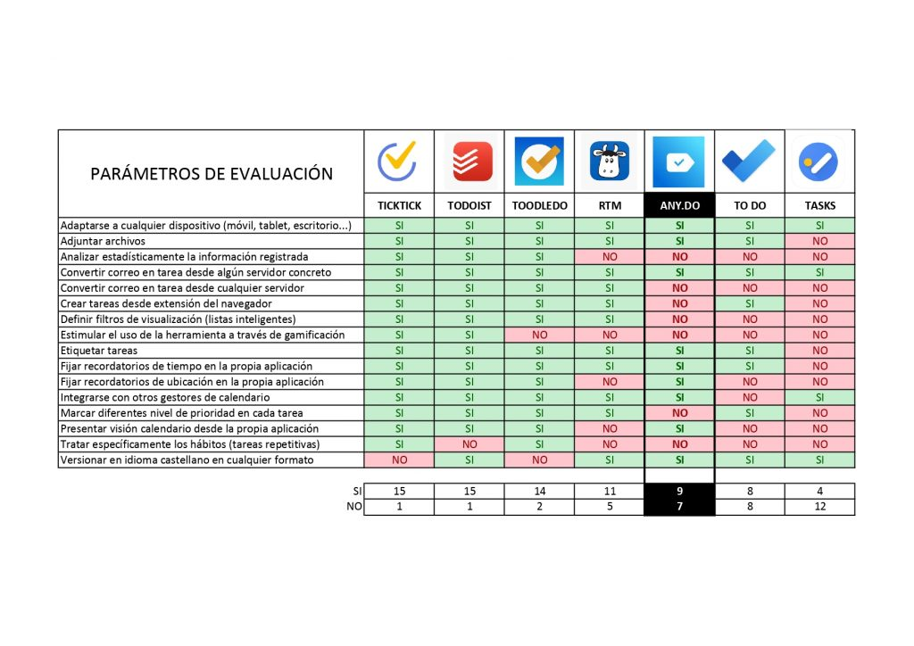 comparativa gestores de tareas any.do